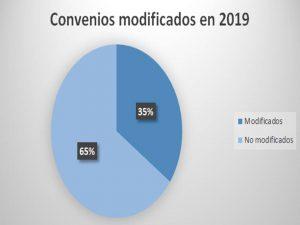 Convenios modificados