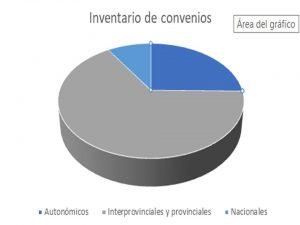 inventarios